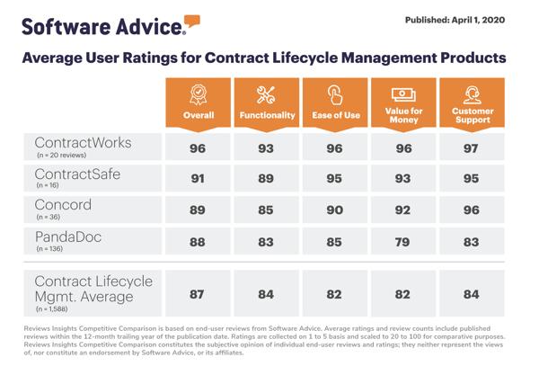 software-advice-contractworks-competitive-comparison